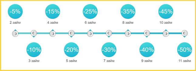 Скидка на ставку в МФО Смарт Кредит
