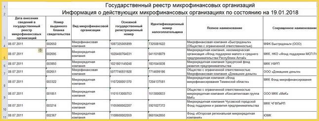 Государственный реестр МФО